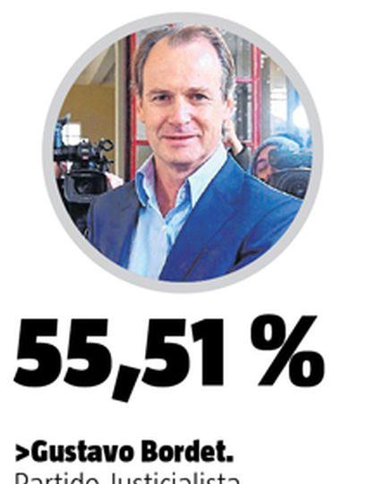 Gustavo Bordet logró la reelección en Entre Ríos