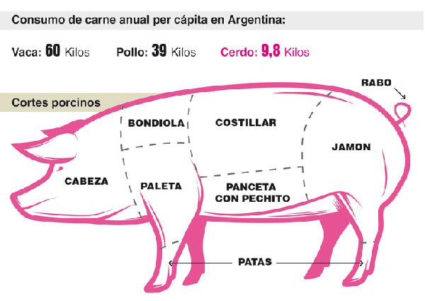 Aumenta El Consumo De La Carne De Cerdo Y Se Afirma En El Gusto De Los Juninenses Diario Democracia
