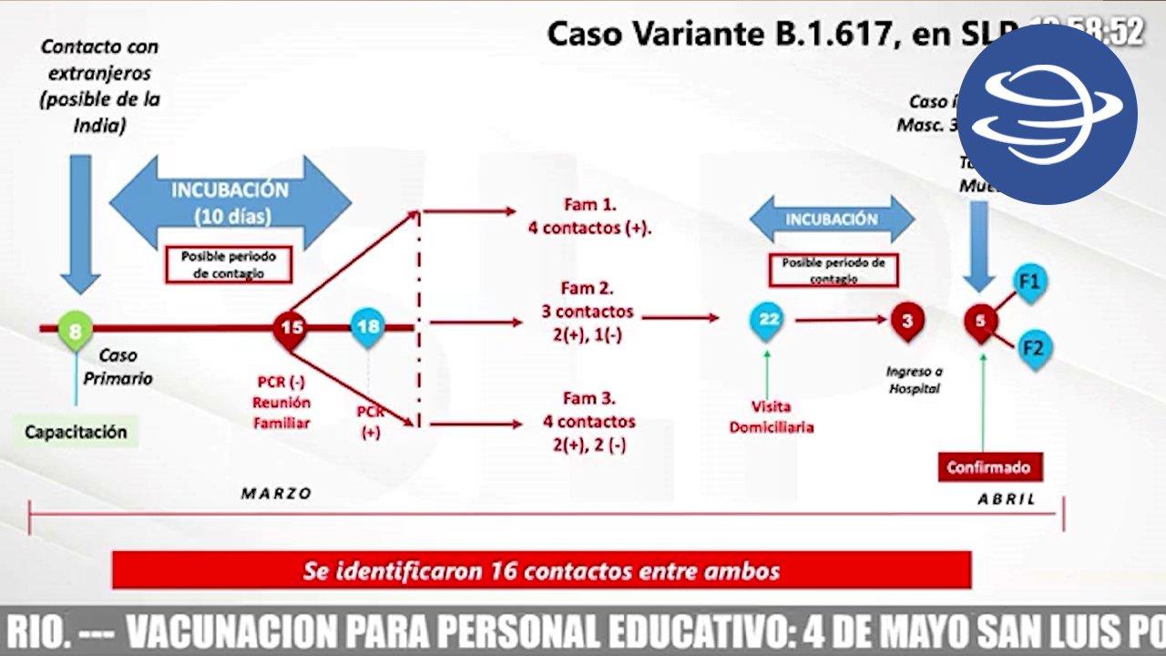 nueva_cepa_hindu_mexico_propagacion