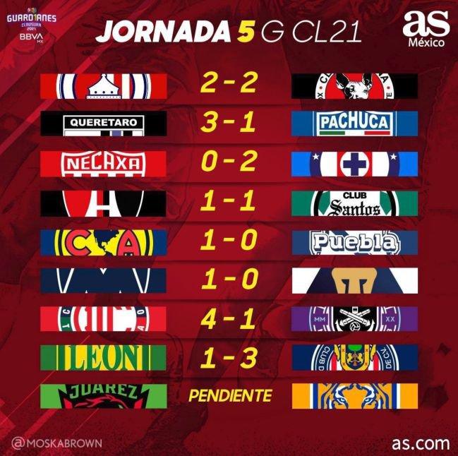 resultados_jornada5_guardianes_2021
