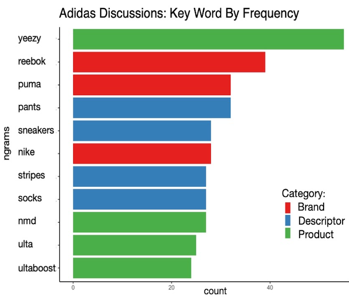 word frequency chart adidas key word mentions