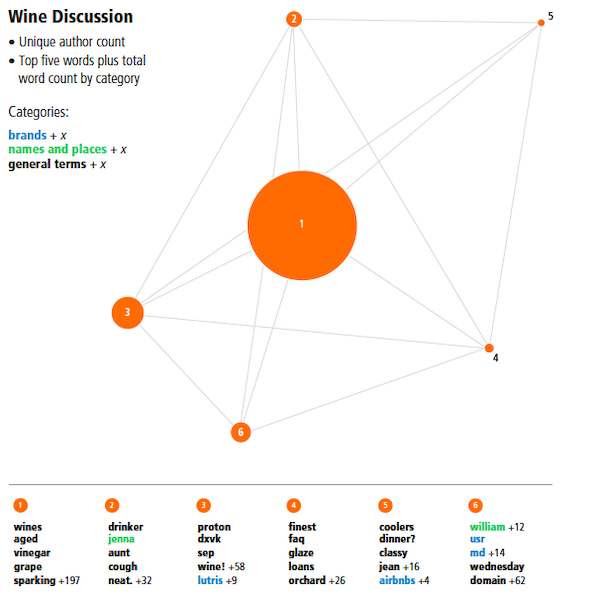 network graph of wine discussion
