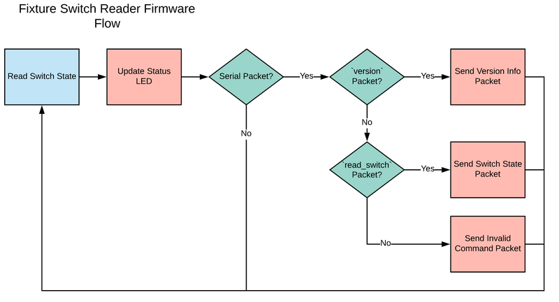 Firmware main loop flowchart