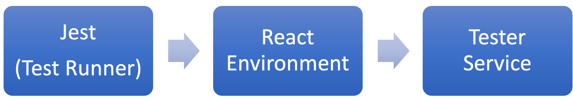 React env using Jest with the tester service