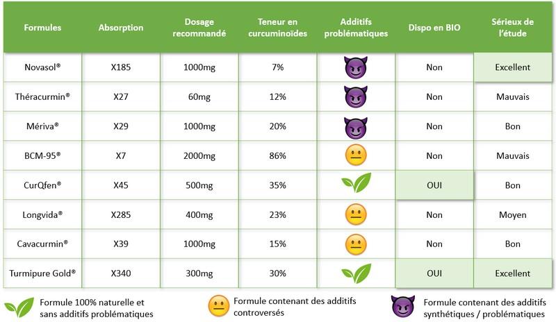 Tableau comparatif des différentes formes de curcumine.