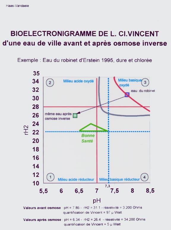 Bioélectronigramme de l'osmose inverse de l'eau d'Erstein.