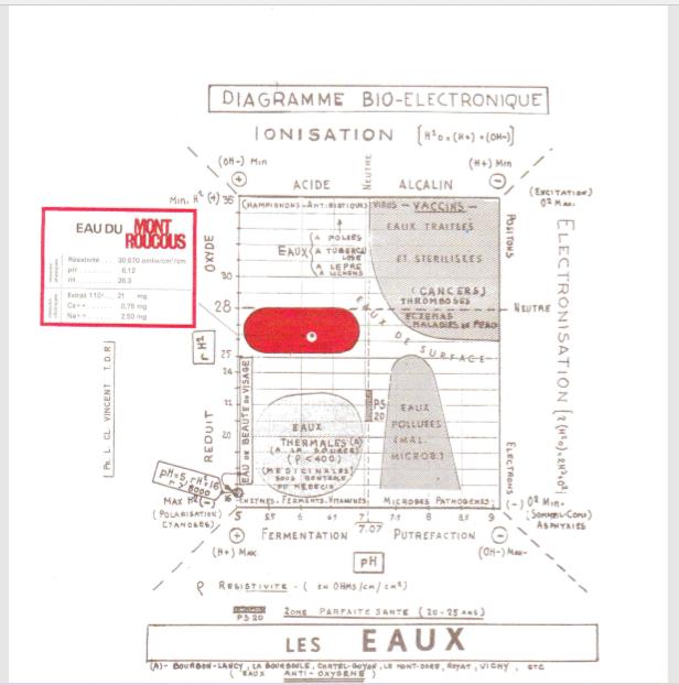 Bioélectronigramme de l'eau du Mont Roucous