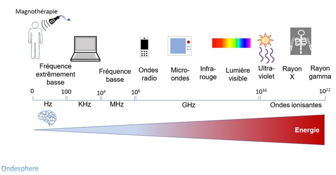 Schéma représentant les différentes ondes électromagnétiques.