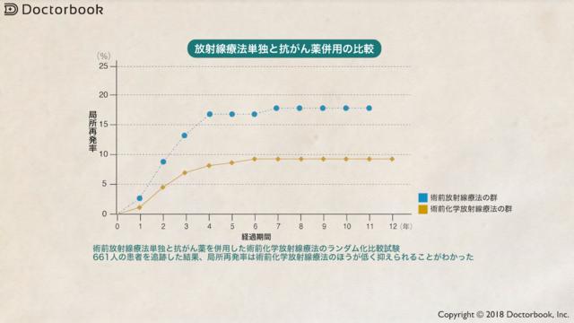 放射線療法単独と抗がん剤併用の比較
