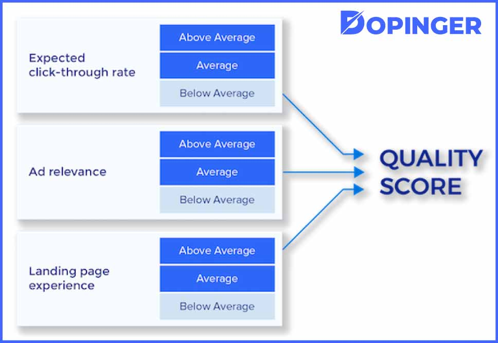 How Is the Google Ads Quality Score Calculated