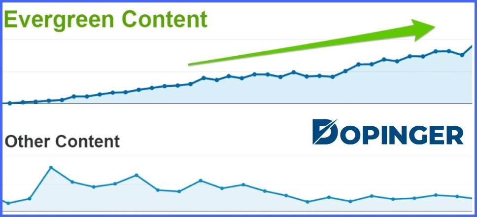 optimize the content for search engines