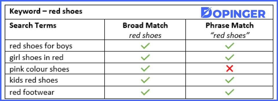 Phrase Match vs. Broad Match