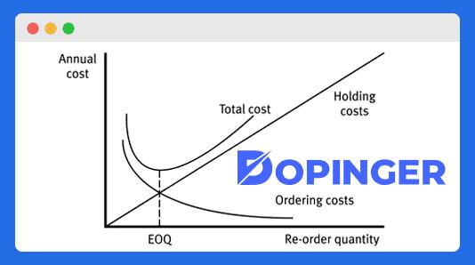 eoq method