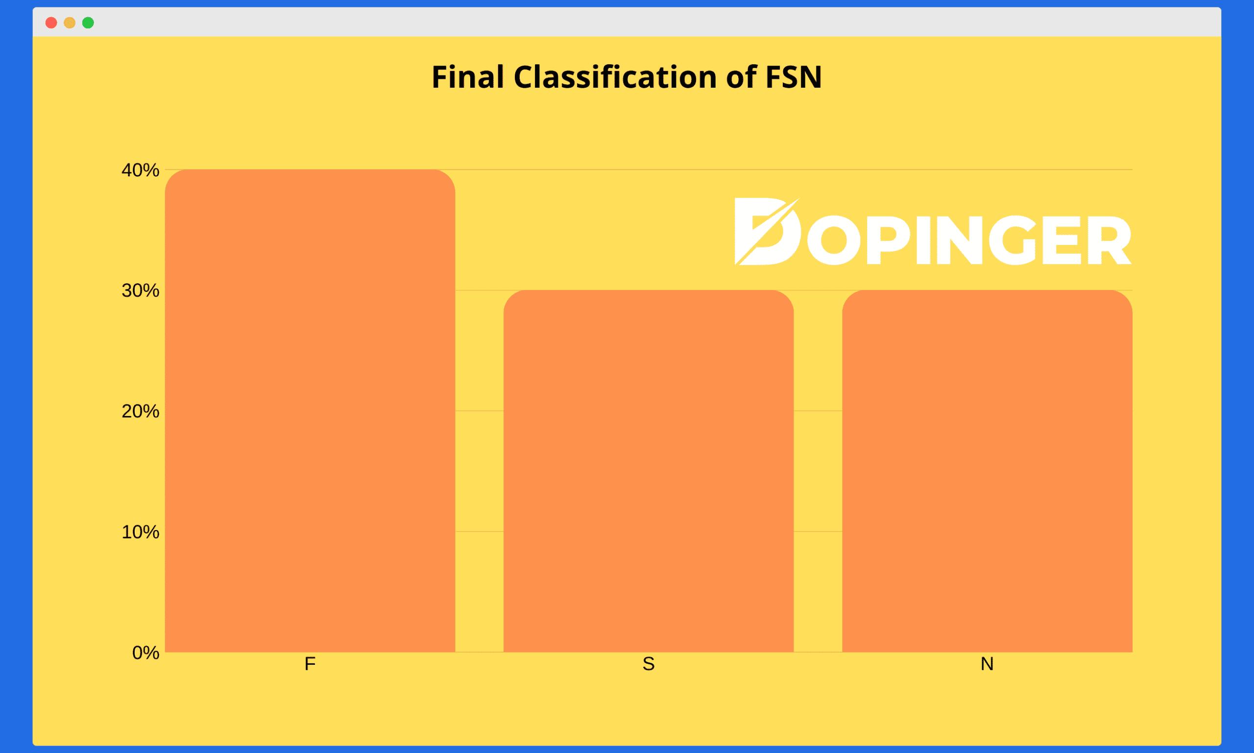 fsn method