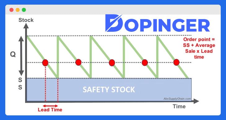 minimum safety stocks