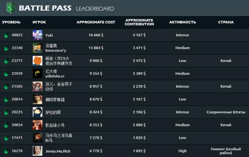 Valve prodalo přes 2 miliony The International Battle Pass 2018