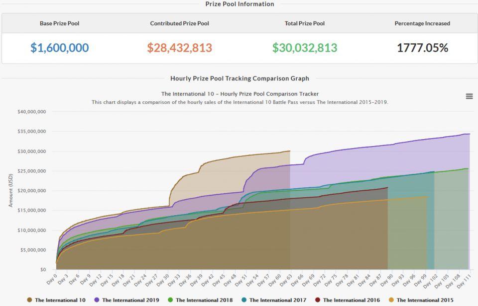 Prize pool pro The International 10 překonává 30 milionů dolarů