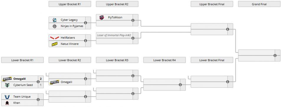 OMEGA League EU Immortal: Vikin.gg postupují do play-off, NiP z nejvyšší divize vypadli
