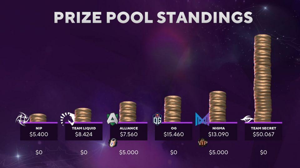 Team Secret znovu vítězí v grand finále 3:0. Na Bounty Hunt si přišli na více jak $50 000 USD