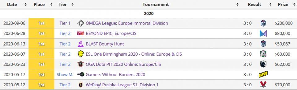 Secret ovládají nejvyšší evropskou ligu, ta bude na konci roku pokračovat druhou sezónou