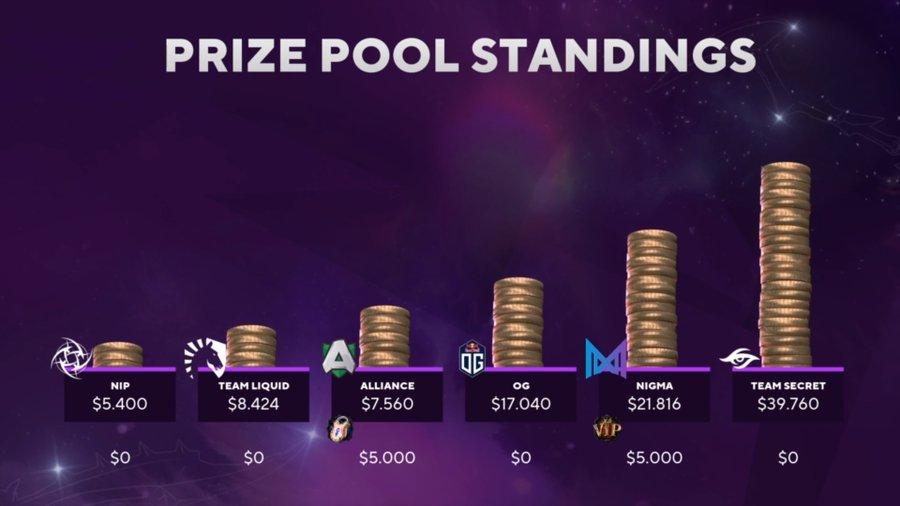 Nejlepší evropské týmy v Bounty Hunt zápolí o dynamické odměny v hodnotě $145 000 USD
