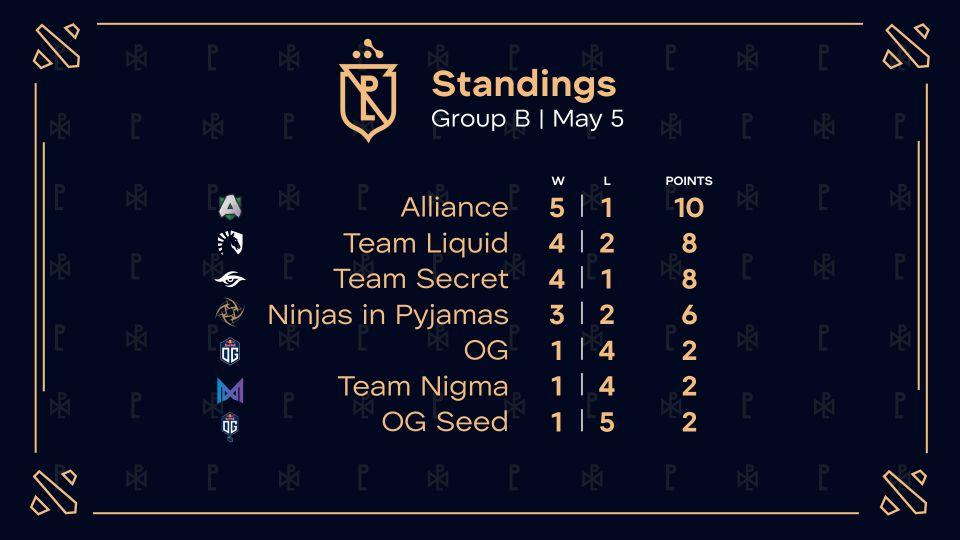 Ninjas in Pyjamas jsou ve čtvrtfinále Pushka league. Zítra je čeká poslední zápas v základní části