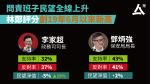 Officials' Popularity Carrie Lam's rating is the highest since the re-opening of the case
