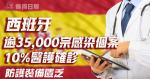西班牙逾3萬宗感染個案 十分一醫護確診 防護裝備匱乏
