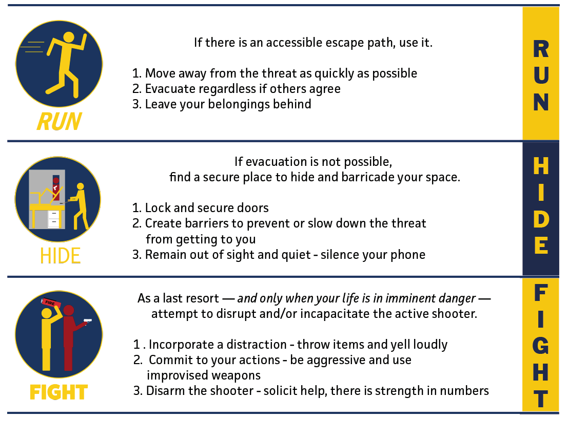 Run, Hide, Fight - Point one, Run: If there is an accessible escape path, use it. sub point one: Move away from the threat as quickly as possible. subpoint two: Evacuate regardless if others agree. subpoint three: Leave your belongings behind. Point two, hide: if evacuation is not possible, find a secure place to hide and barricade your space. Subpoint one: lock and secure doors. subpoint two: create barriers to prevent or slow don the threat from getting to you. subpoint three: remain out of sight and quiet, silence your cell phone. Point three, Fight: As a last resort, and only when your life is in imminent danger, attempt to disrupt and or incapacitate the active shooter. subpoint one: incorporate a distraction, throw items and yell loudly. subpoint two: commit to your actions, be aggressive and use improvised weapons. subpoint three: disarm the shooter, solicit help, there is strength in numbers.