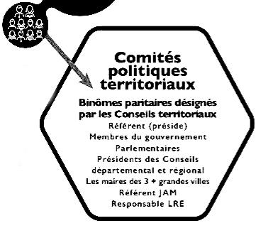Composition du Comité Politique (CoPol)