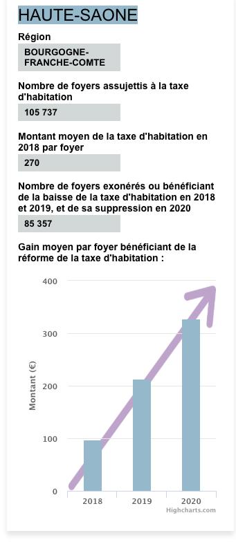 85 357 foyers haut-saônois impactés par la baisse de la taxe d'habitation