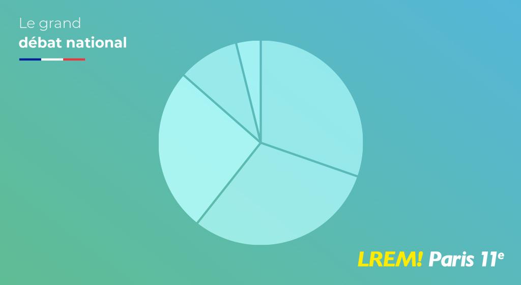 Les résultats du grand débat du 21.01.19