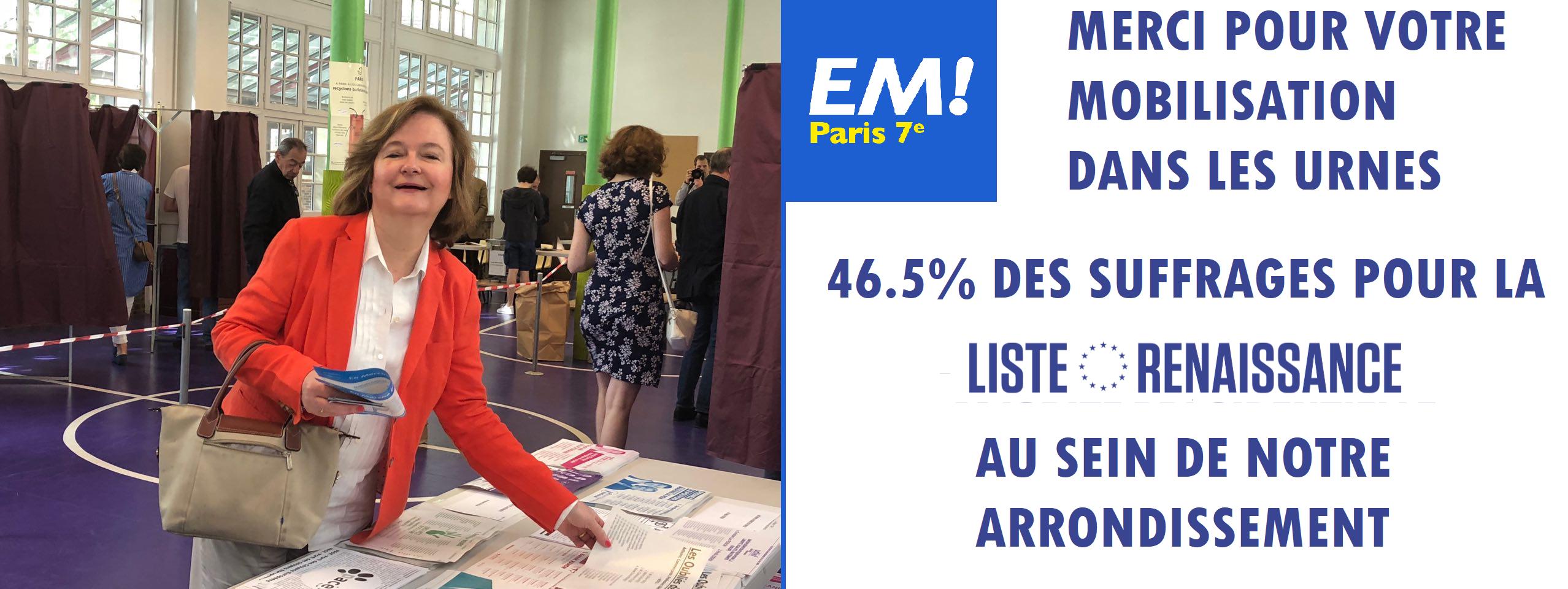 46.5% DES SUFFRAGES EXPRIMES POUR LA LISTE RENAISSANCE A PARIS 7ème