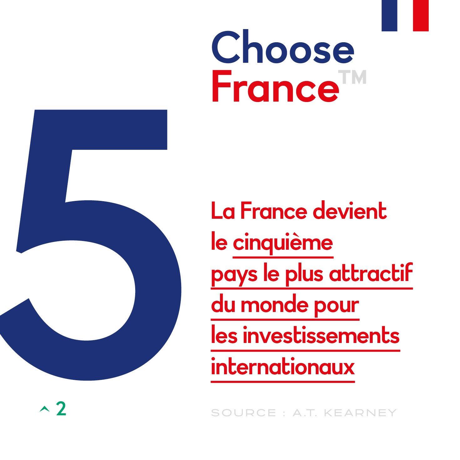 La France, désormais 5e pays au monde le plus attractif pour les investissements internationaux