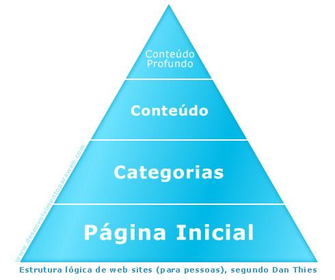 Pirâmide de conteúdo: estrutura lógica de web sites (na perspectiva das pessoas / visitantes).