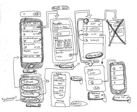 Wireframe, Modelo e Protótipo: rascunho do fluxo de interação numa aplicação mobile