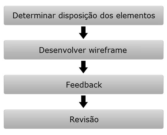 Wireframes para web: processo do wireframe