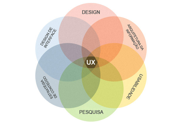 Círculos multidisciplinares da UX