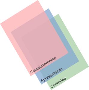 Conteúdo modular e sua relação com camadas de desenvolvimento web