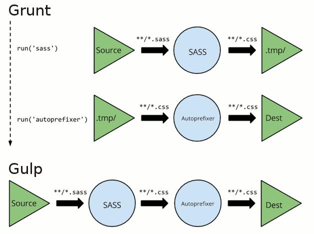 Grunt e Gulp: explicação visual de fluxo