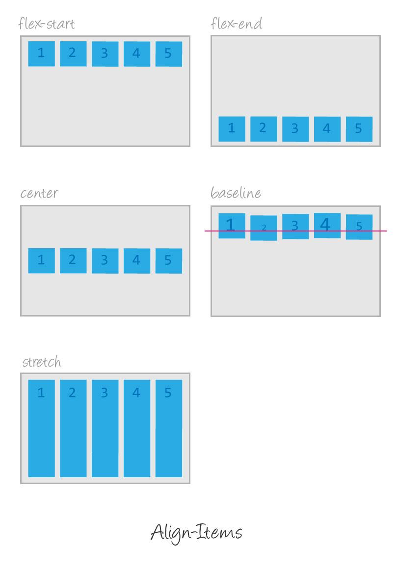 Flexbox: align-items