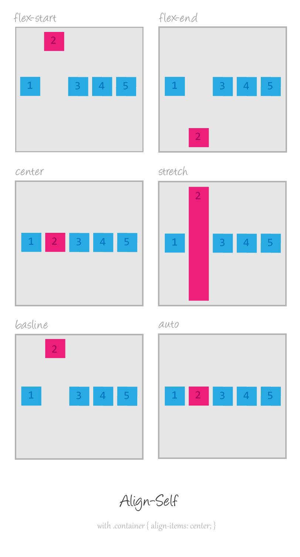 Flexbox: align-self