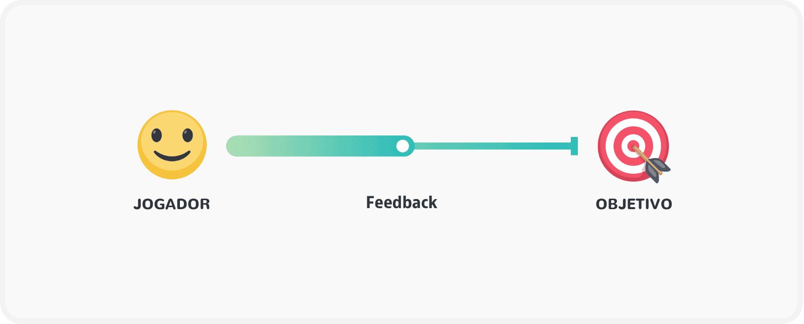 Introdução à gamificação: componente gamificação: feedback