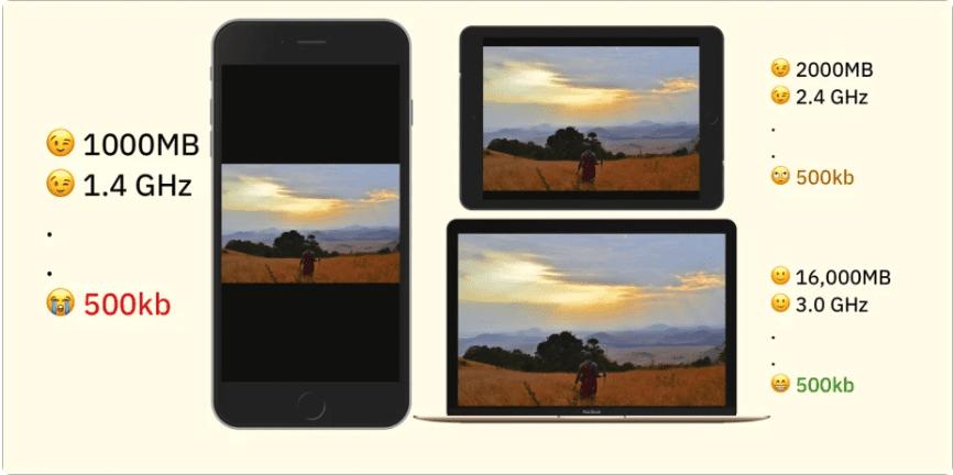 Planejamento com imagens responsivas: comparativo de tamanho de imagem em vários dispositivos.