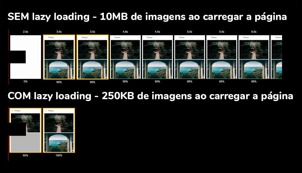 Lazy loading nativo de imagens: comparação de peso total de carregamento de uma página quando lazy loading é usado