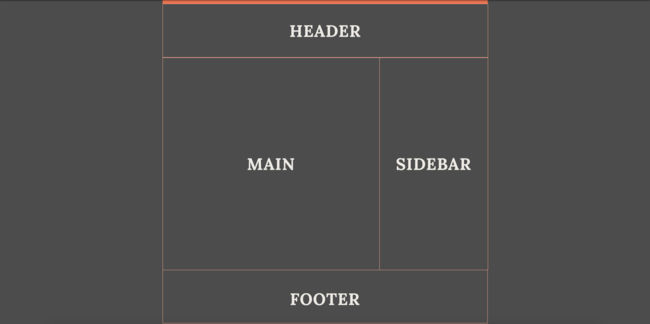 Como criar templates com CSS Grid: resultado esquemático da atribuição das template areas