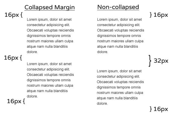 Comparativo entre textos com margens  collapsed e non-collapsed.