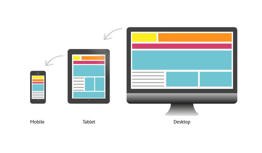 Uma das dicas para web design responsivo é usar mobile first.