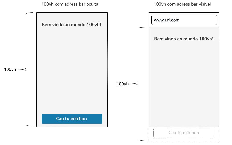 Algumas coisas que você deve saber ao trabalhar com unidades de viewport: a ilustração do problema
