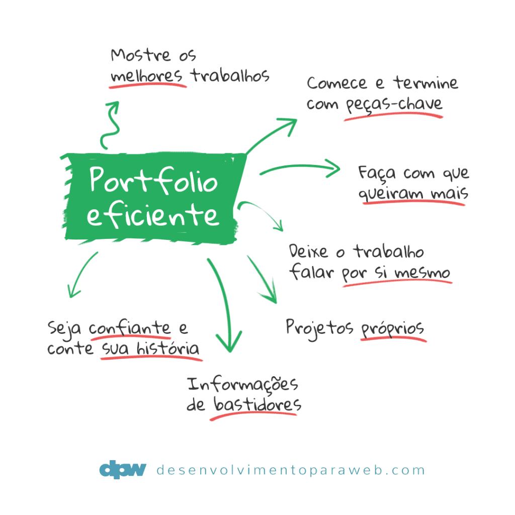Exemplo de conteúdo sobre portfolio que divulgamos